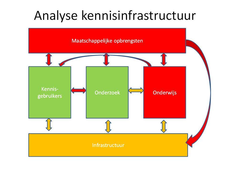 Analyse huidige situatie