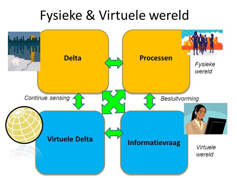 Informatievraag Delta Virtuele Delta Processen Processen Fysieke wereld Virtuele wereld Continue sensing Besluitvorming Fysieke & Virtuele wereld