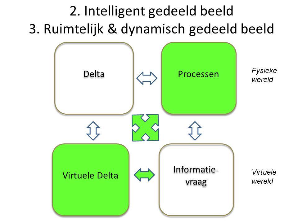 Informatie- vraag Delta Virtuele Delta Processen Processen Fysieke wereld Virtuele wereld 2.