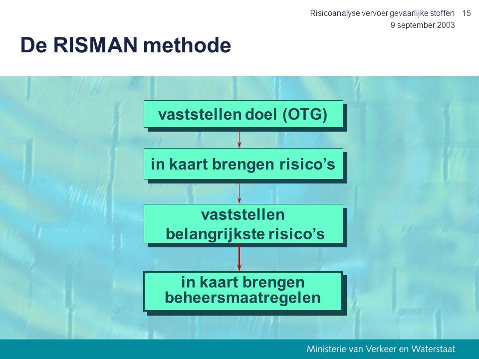 9 september 2003 Risicoanalyse vervoer gevaarlijke stoffen15 De RISMAN methode vaststellen doel (OTG) in kaart brengen risico's vaststellen belangrijk