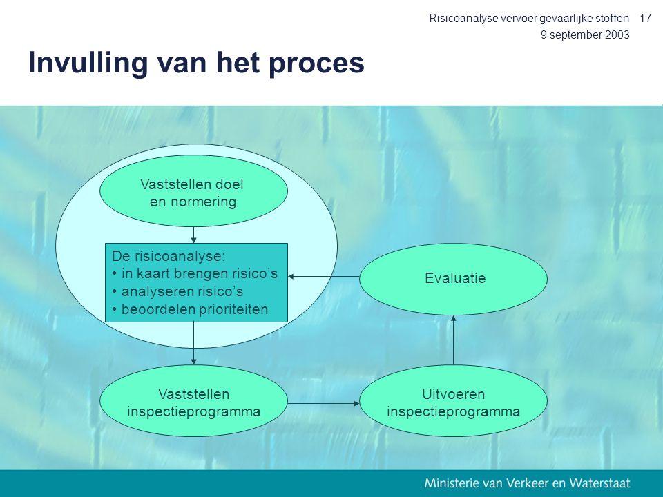 9 september 2003 Risicoanalyse vervoer gevaarlijke stoffen17 Invulling van het proces Vaststellen inspectieprogramma Uitvoeren inspectieprogramma Eval