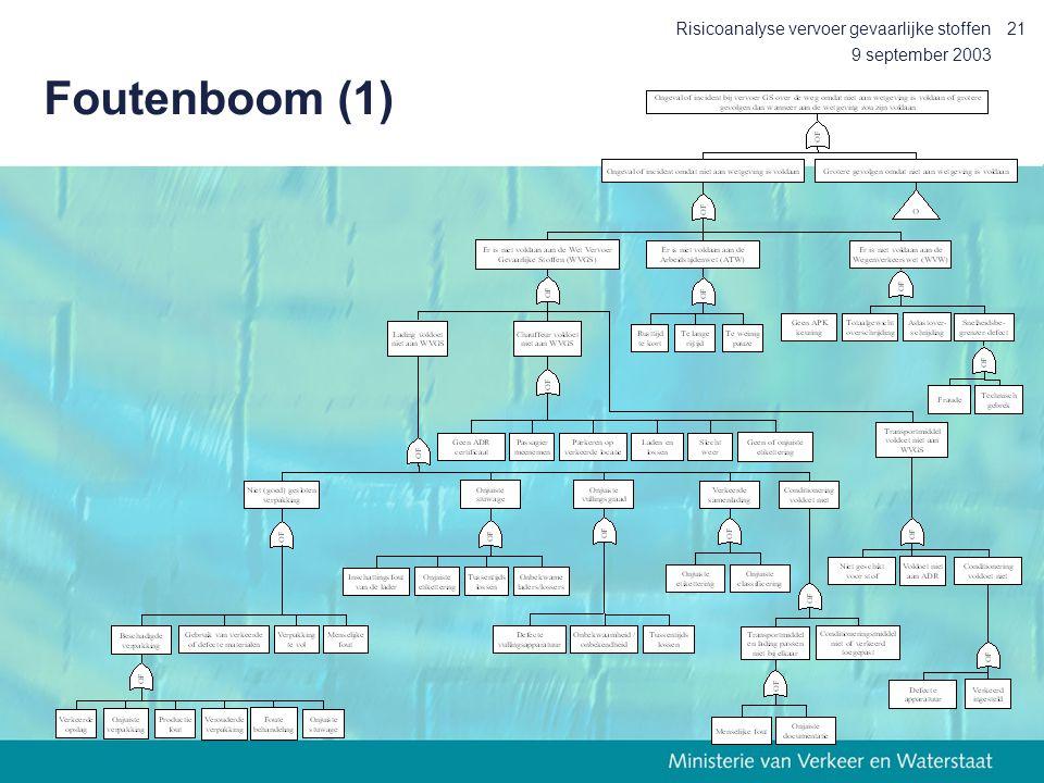 9 september 2003 Risicoanalyse vervoer gevaarlijke stoffen21 Foutenboom (1)