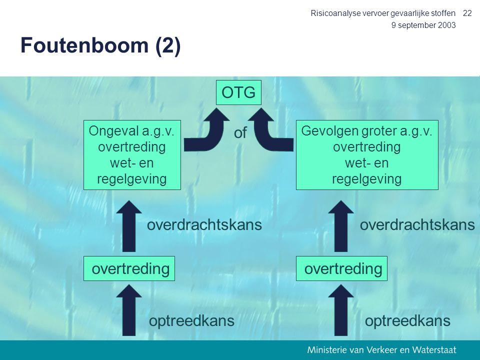 9 september 2003 Risicoanalyse vervoer gevaarlijke stoffen22 Foutenboom (2) OTG of Ongeval a.g.v. overtreding wet- en regelgeving Gevolgen groter a.g.