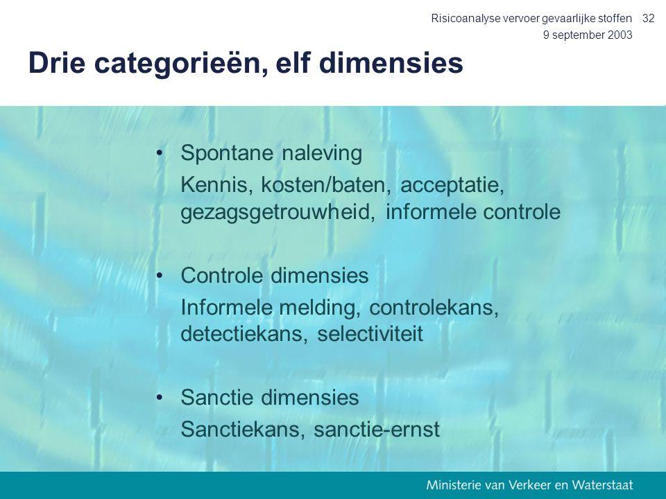 9 september 2003 Risicoanalyse vervoer gevaarlijke stoffen32 Drie categorieën, elf dimensies Spontane naleving Kennis, kosten/baten, acceptatie, gezag