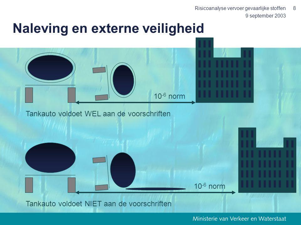 9 september 2003 Risicoanalyse vervoer gevaarlijke stoffen8 Naleving en externe veiligheid Tankauto voldoet WEL aan de voorschriften Tankauto voldoet
