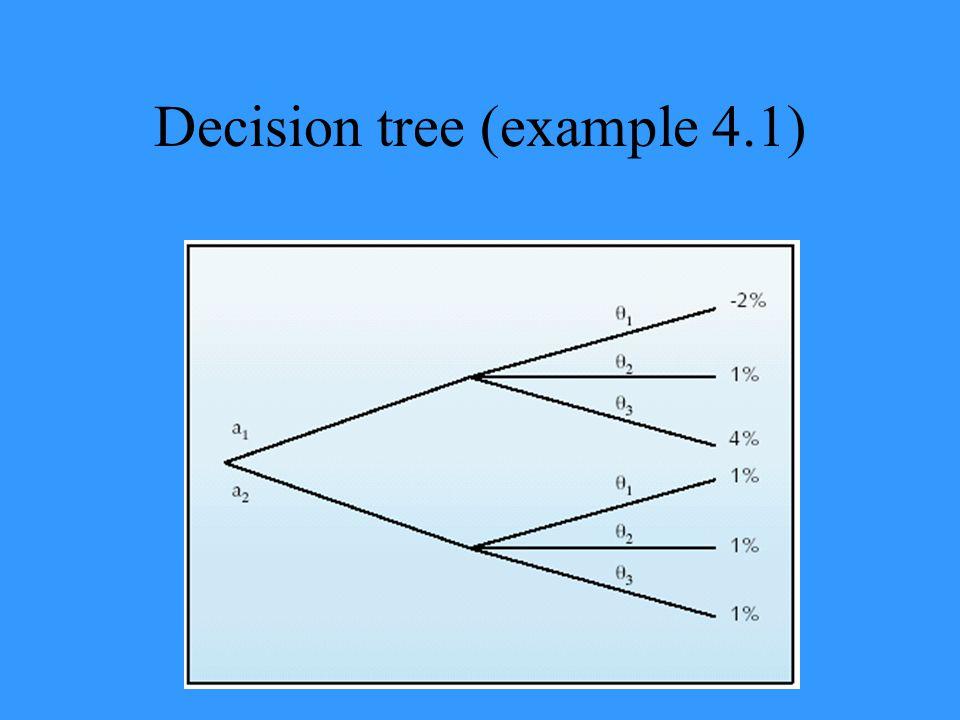Decision tree (example 4.1)