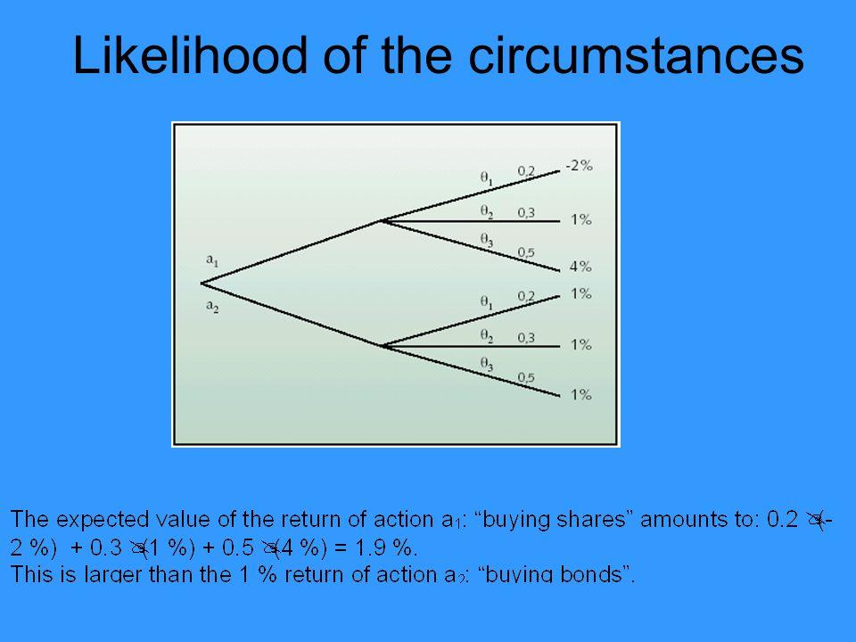 Likelihood of the circumstances