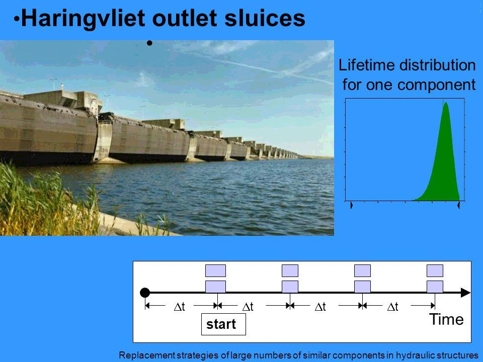 Haringvliet outlet sluices Lifetime distribution for one component ModelleringModelleringModelleringModellering Time start tt tt tt tt Replace