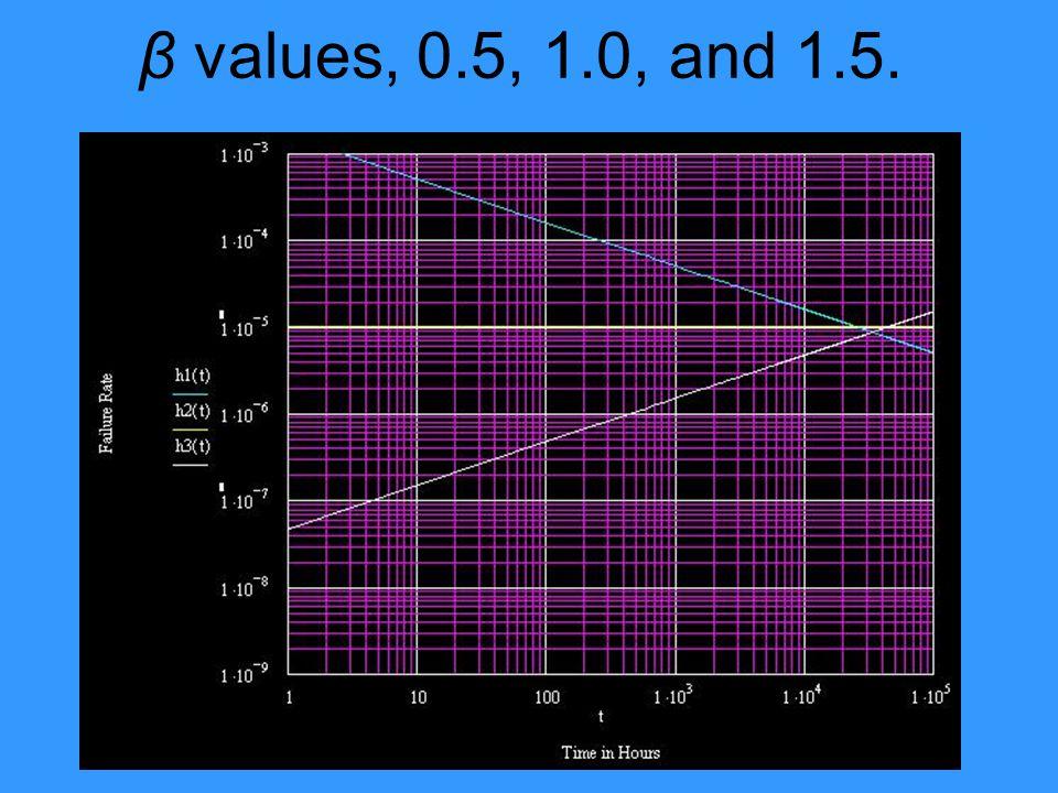 β values, 0.5, 1.0, and 1.5.