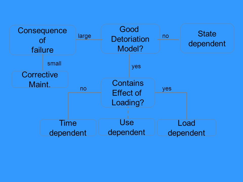 Good Detoriation Model.State dependent Contains Effect of Loading.