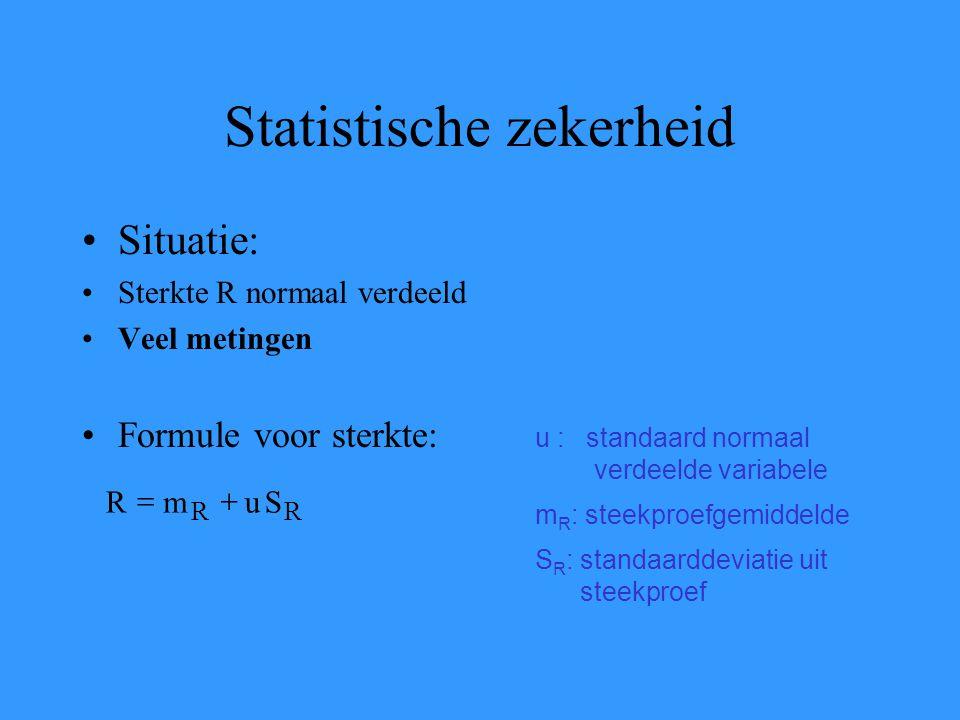 Statistische zekerheid Situatie: Sterkte R normaal verdeeld Veel metingen Formule voor sterkte: u : standaard normaal verdeelde variabele m R : steekproefgemiddelde S R : standaarddeviatie uit steekproef RR SumR 