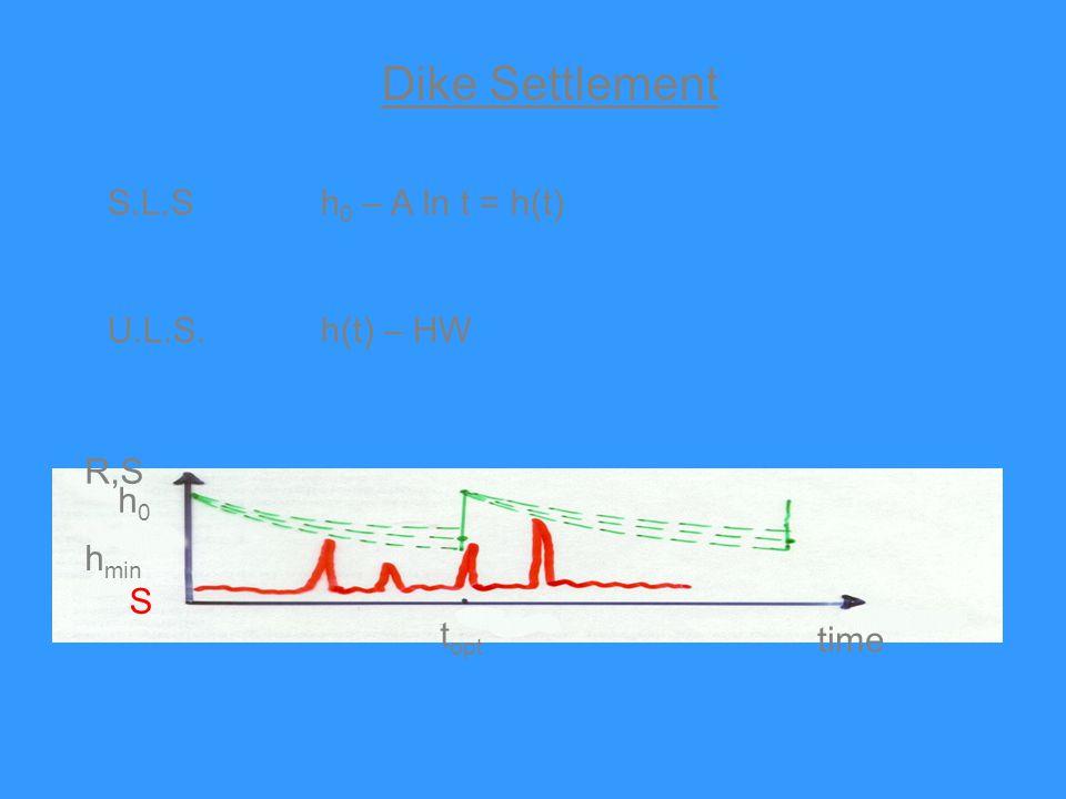 Dike Settlement S.L.Sh 0 – A ln t = h(t) U.L.S.h(t) – HW time t opt R,S h0h0 h min S