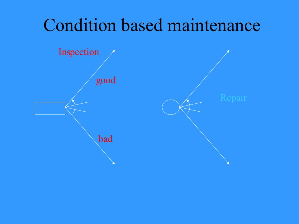 Condition based maintenance bad good Inspection Repair