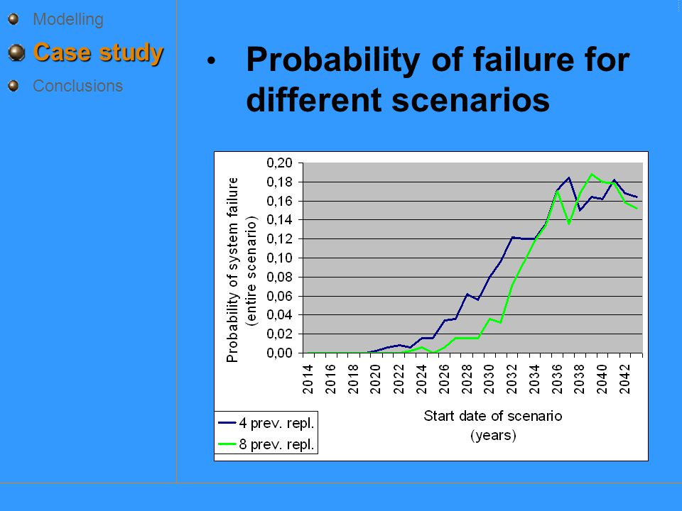 Modelling Case study Conclusions Probability of failure for different scenarios CasestudieCasestudieCasestudieCasestudie