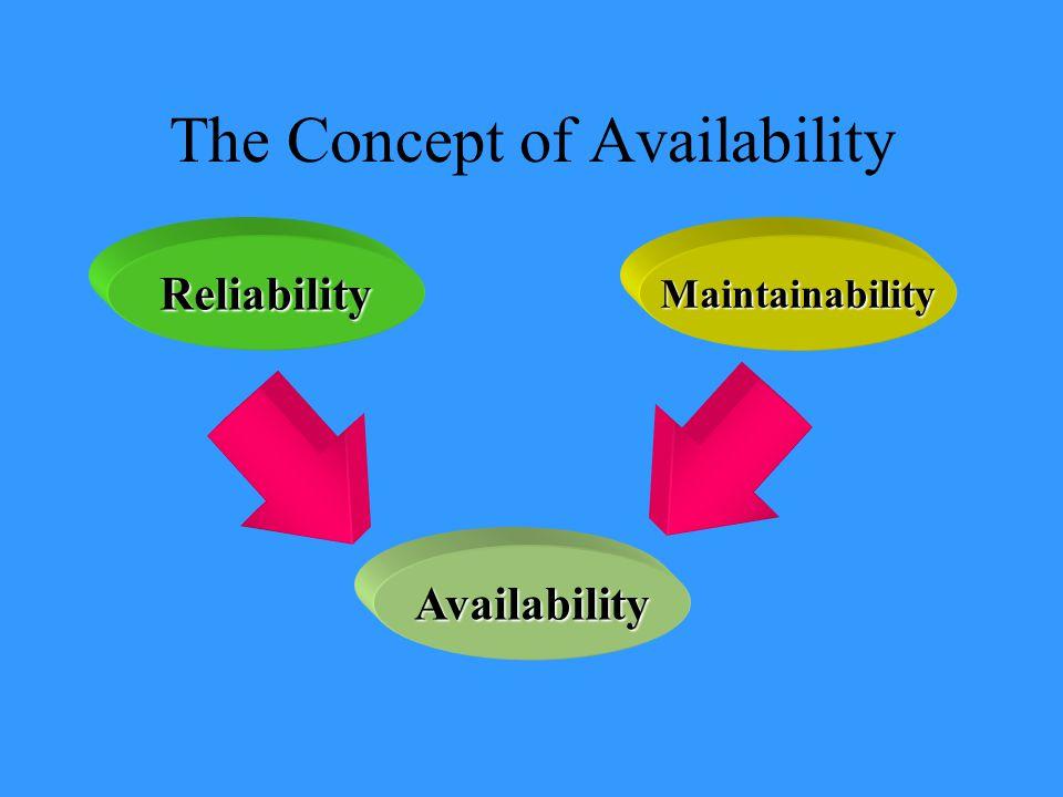 ReliabilityMaintainability Availability The Concept of Availability