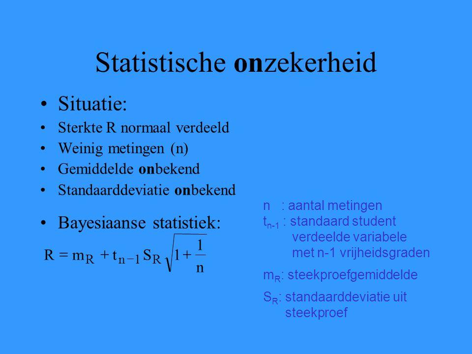 Statistische onzekerheid Situatie: Sterkte R normaal verdeeld Weinig metingen (n) Gemiddelde onbekend Standaarddeviatie onbekend Bayesiaanse statistiek: n 1 1StmR R1nR   n : aantal metingen t n-1 : standaard student verdeelde variabele met n-1 vrijheidsgraden m R : steekproefgemiddelde S R : standaarddeviatie uit steekproef
