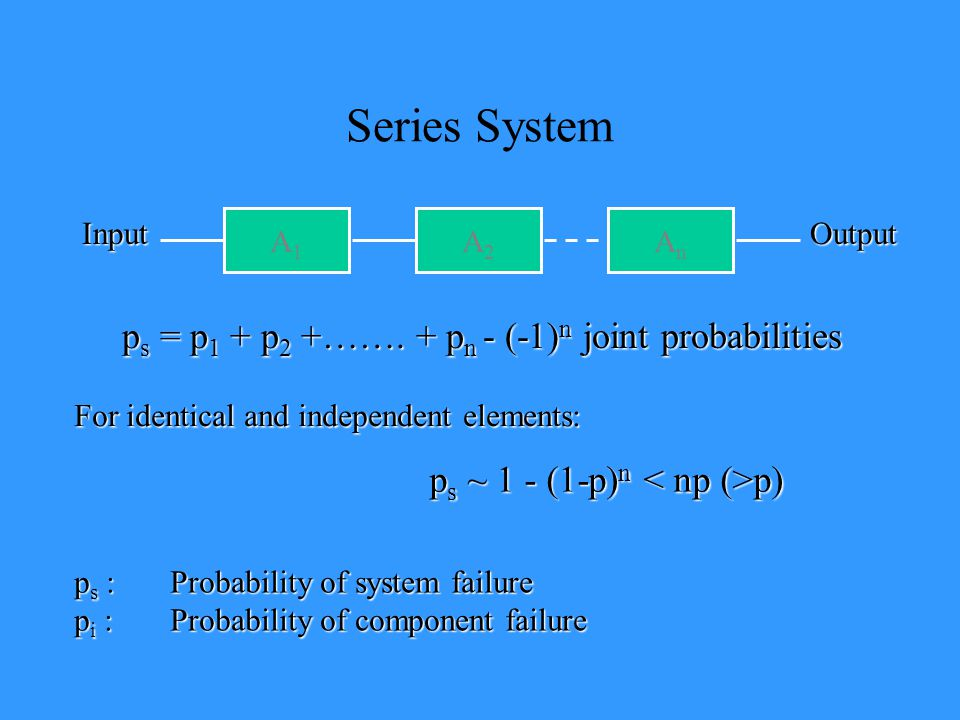 Series System A1A1 A2A2 AnAn p s = p 1 + p 2 +……. + p n - (-1) n joint probabilities p s :Probability of system failure p i :Probability of component
