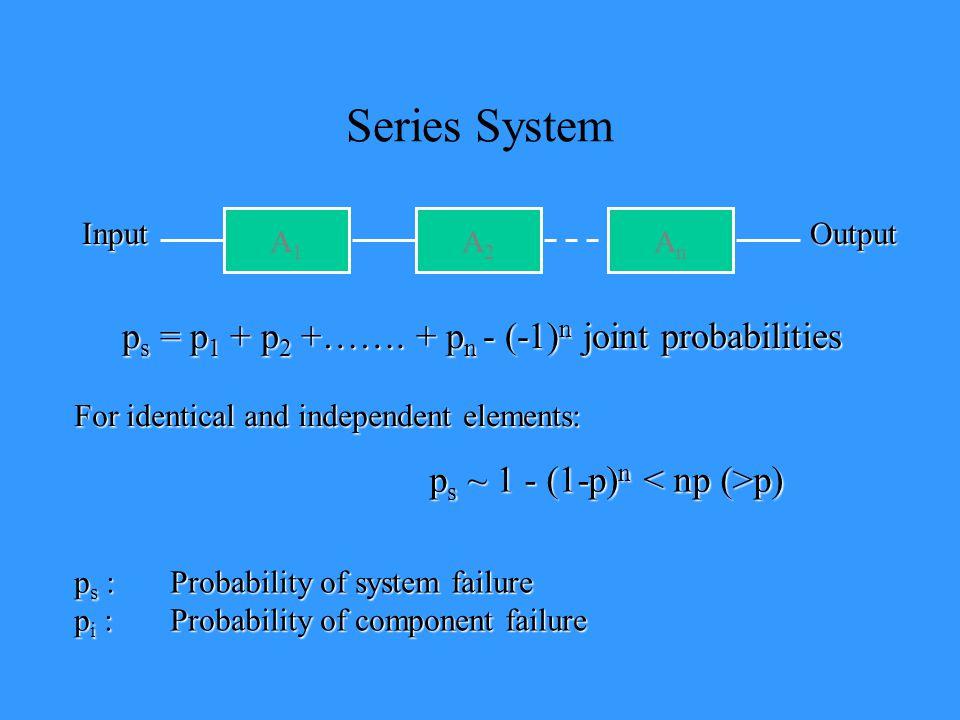 Series System A1A1 A2A2 AnAn p s = p 1 + p 2 +…….