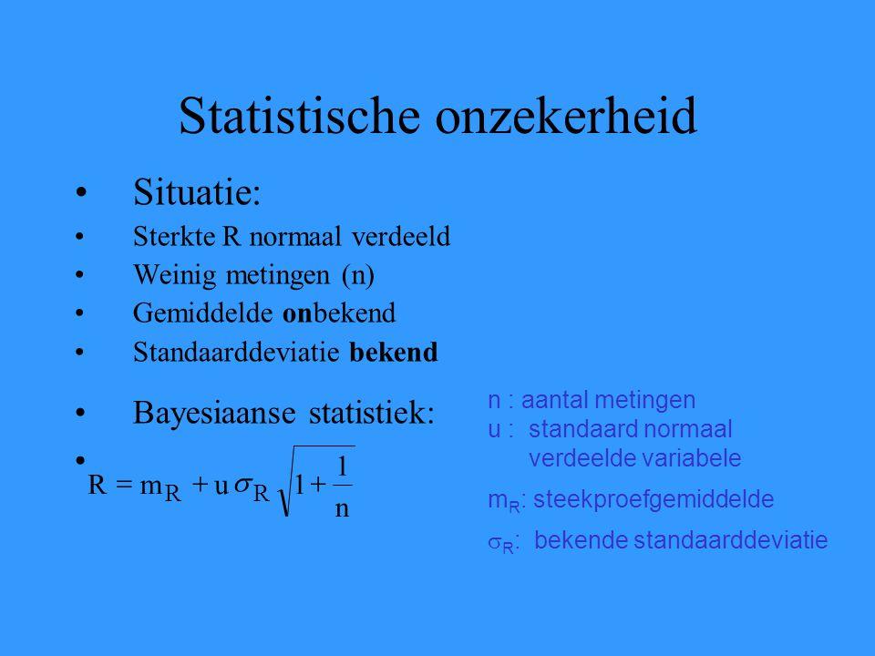 Statistische onzekerheid Situatie: Sterkte R normaal verdeeld Weinig metingen (n) Gemiddelde onbekend Standaarddeviatie bekend Bayesiaanse statistiek: n : aantal metingen u : standaard normaal verdeelde variabele m R : steekproefgemiddelde  R : bekende standaarddeviatie n 1 1umR RR 