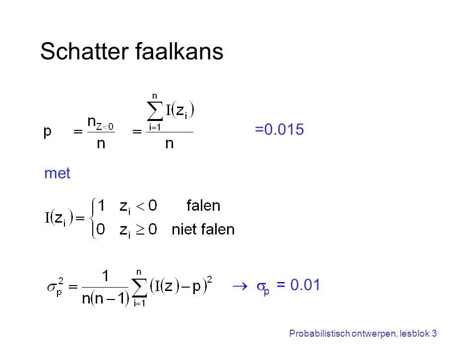 Probabilistisch ontwerpen, lesblok 3 Schatter faalkans met =0.015   p = 0.01