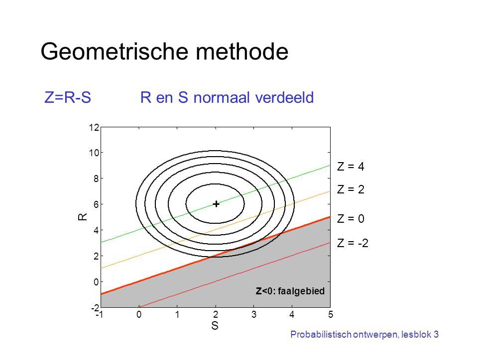 Probabilistisch ontwerpen, lesblok 3 Geometrische methode 012345 -2 0 2 4 6 8 10 12 S R Z = -2 Z = 0 Z = 2 Z = 4 Z<0: faalgebied Z=R-SR en S normaal v