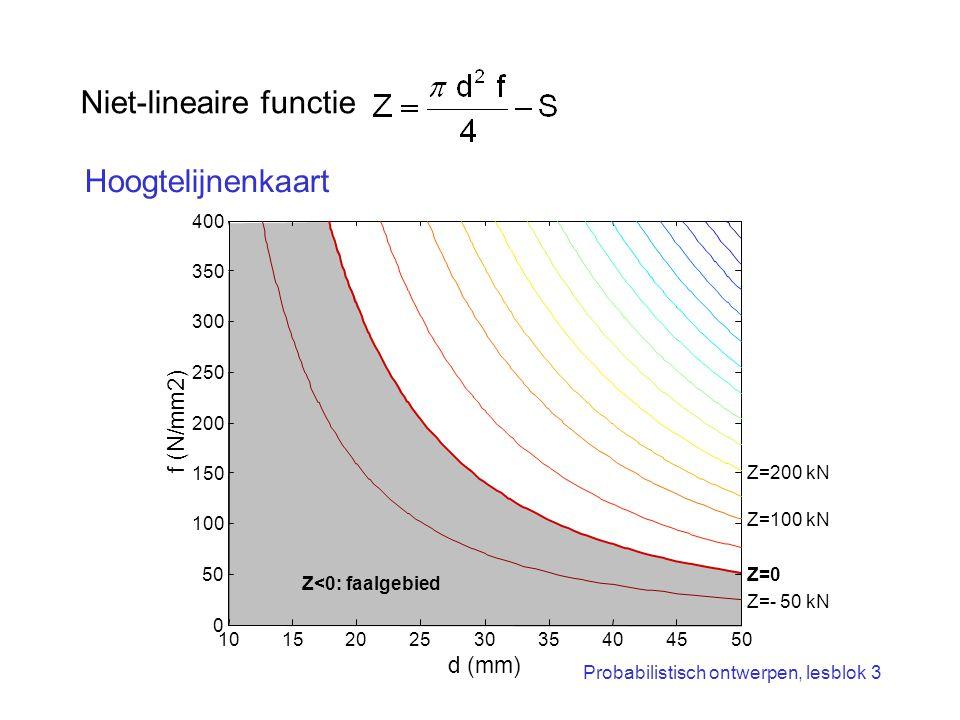 Probabilistisch ontwerpen, lesblok 3 Niet-lineaire functie Hoogtelijnenkaart 101520253035404550 0 100 150 200 250 300 350 400 d (mm) f (N/mm2) Z=0 Z=1