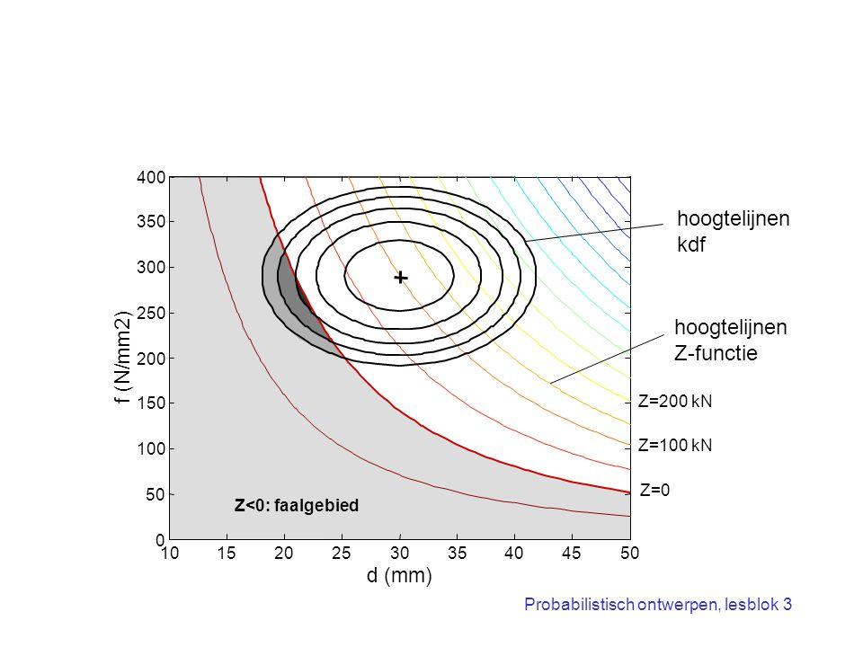 Probabilistisch ontwerpen, lesblok 3 101520253035404550 0 100 150 200 250 300 350 400 d (mm) f (N/mm2) hoogtelijnen kdf hoogtelijnen Z-functie Z<0: fa