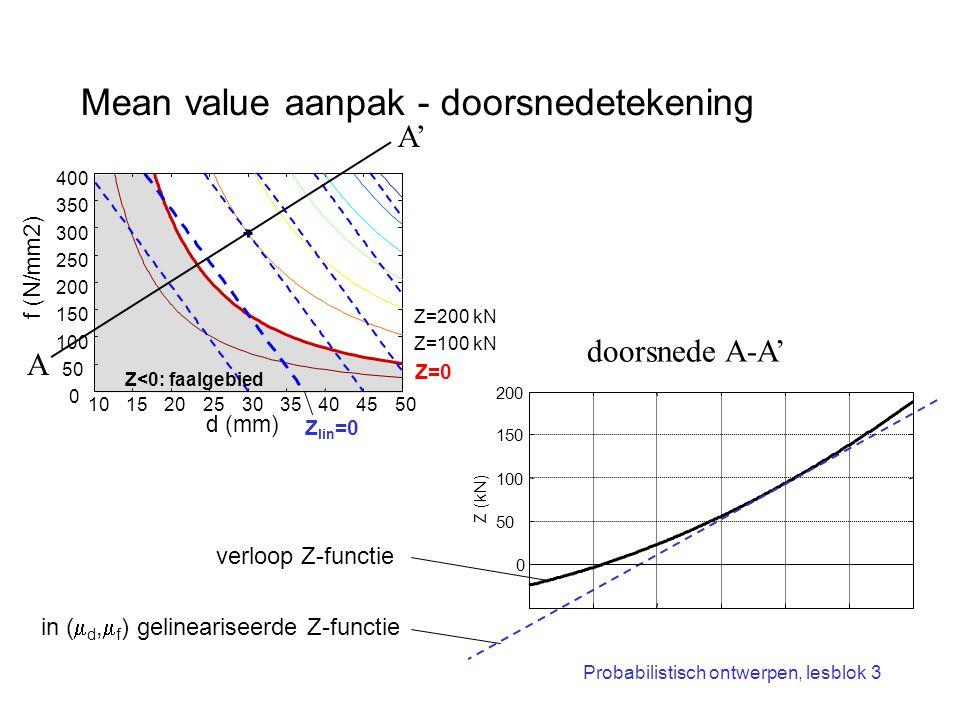 Probabilistisch ontwerpen, lesblok 3 Mean value aanpak - doorsnedetekening in (  d,  f ) gelineariseerde Z-functie 101520253035404550 0 100 150 200
