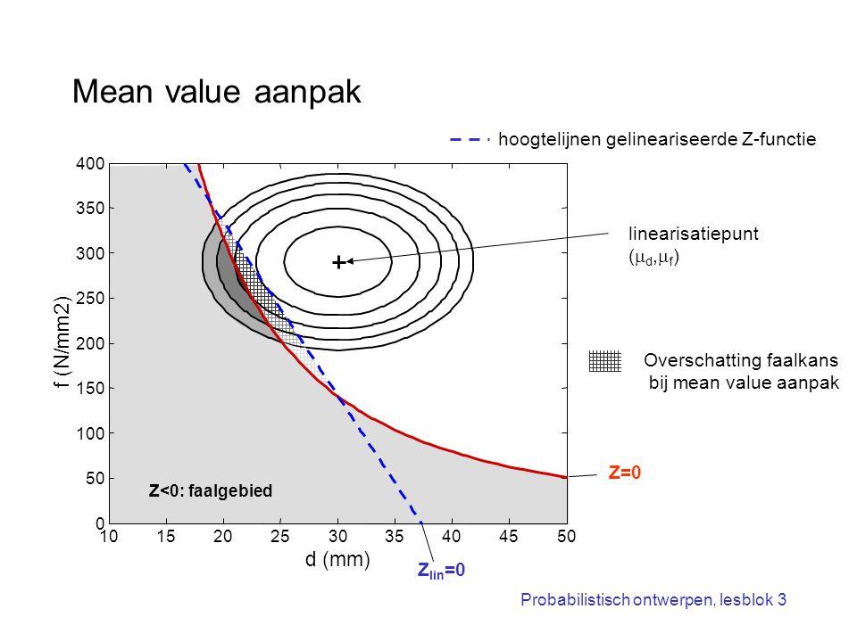 Probabilistisch ontwerpen, lesblok 3 Mean value aanpak linearisatiepunt (  d,  f ) hoogtelijnen gelineariseerde Z-functie 101520253035404550 0 100 1