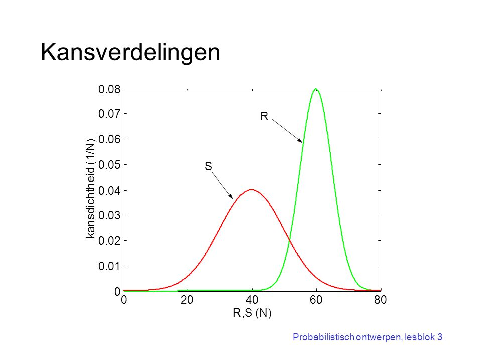 Probabilistisch ontwerpen, lesblok 3 Gezamenlijke kansverdeling volume = faalkans 020406080 0 10 20 30 40 50 60 70 80 S (kN) R (kN) falen: Z<0 Z>0