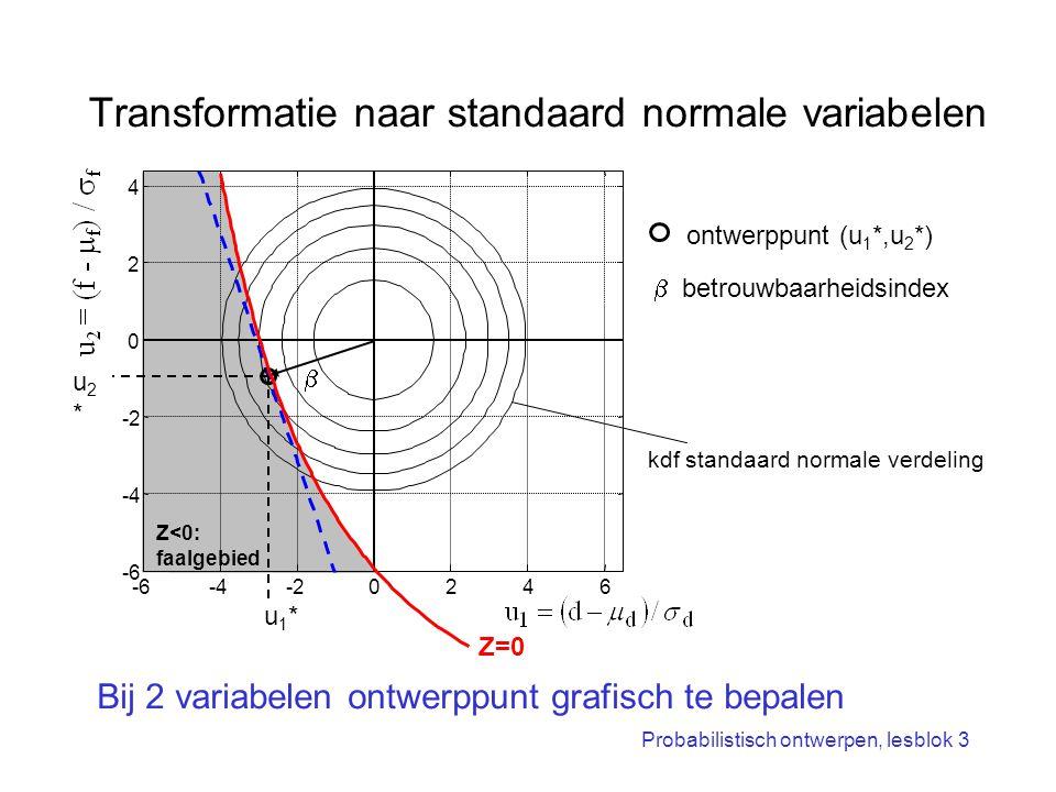 Probabilistisch ontwerpen, lesblok 3 Transformatie naar standaard normale variabelen -6-4-20246 -6 -4 -2 0 2 4  Z<0: faalgebied ontwerppunt (u 1 *,u