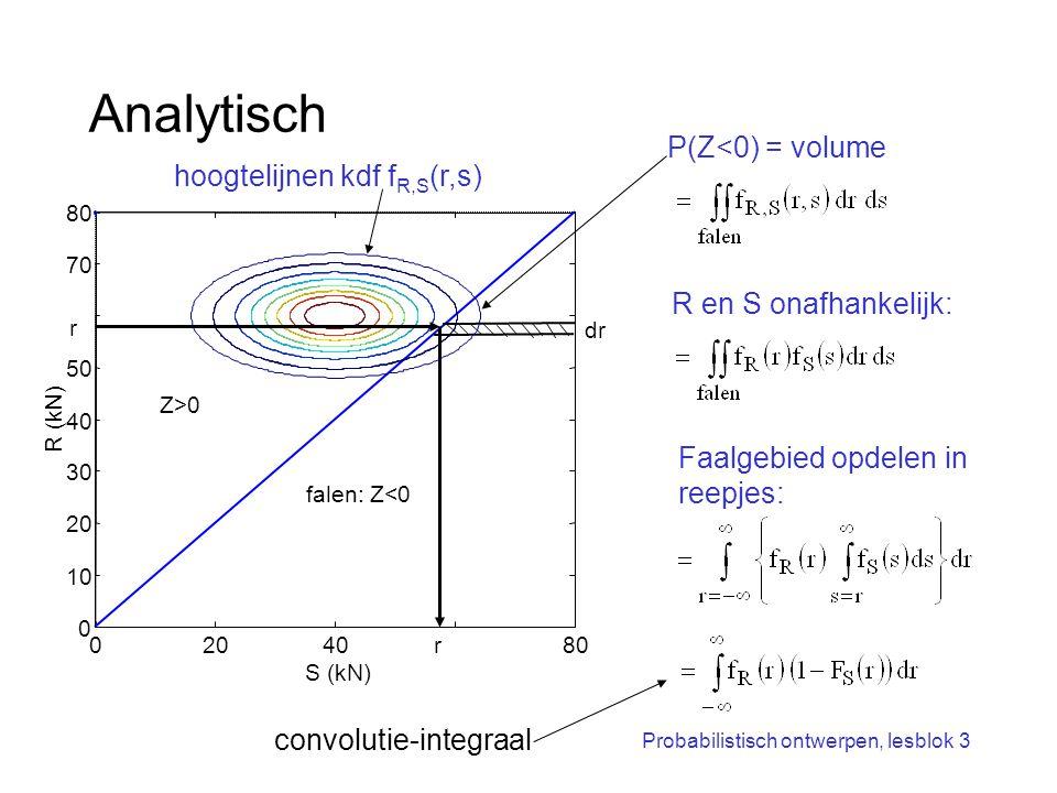 Probabilistisch ontwerpen, lesblok 3 Analytisch P(Z<0) = volume 02040r80 0 10 20 30 40 50 r 70 80 S (kN) R (kN) falen: Z<0 Z>0 dr R en S onafhankelijk