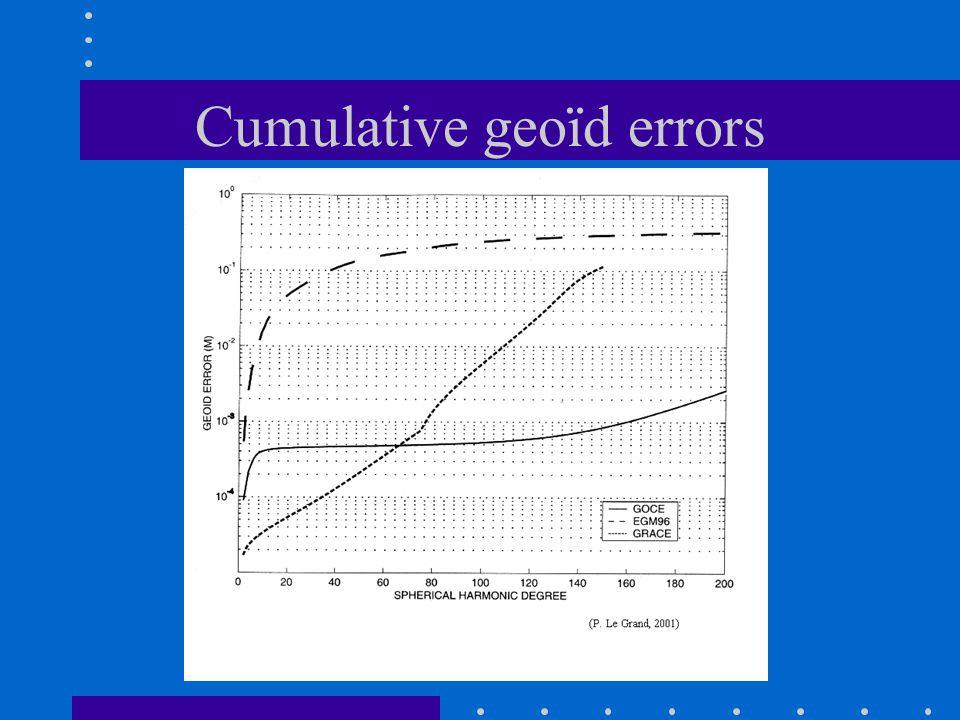 Cumulative geoïd errors