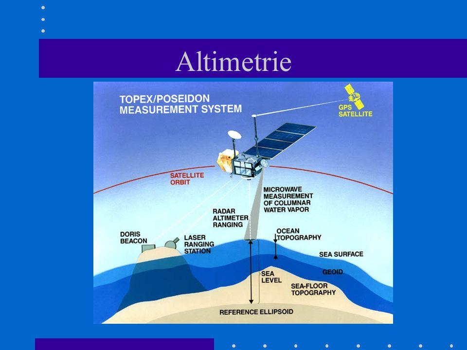 Altimetrie