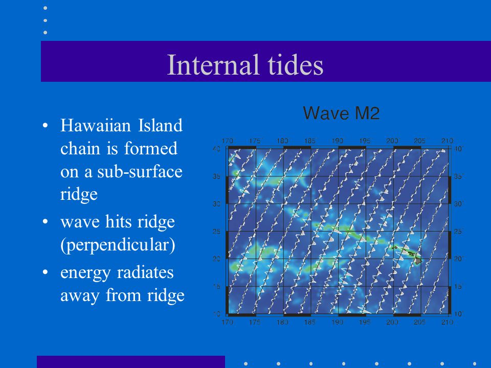 Internal tides Hawaiian Island chain is formed on a sub-surface ridge wave hits ridge (perpendicular) energy radiates away from ridge