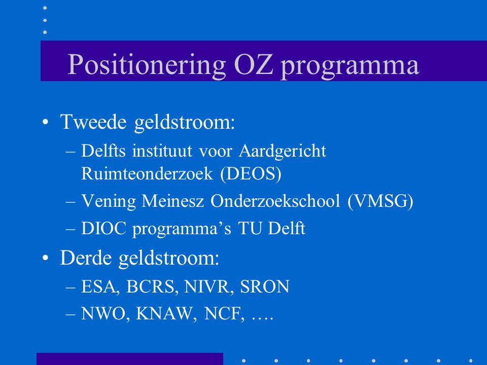Positionering OZ programma Tweede geldstroom: –Delfts instituut voor Aardgericht Ruimteonderzoek (DEOS) –Vening Meinesz Onderzoekschool (VMSG) –DIOC programma's TU Delft Derde geldstroom: –ESA, BCRS, NIVR, SRON –NWO, KNAW, NCF, ….