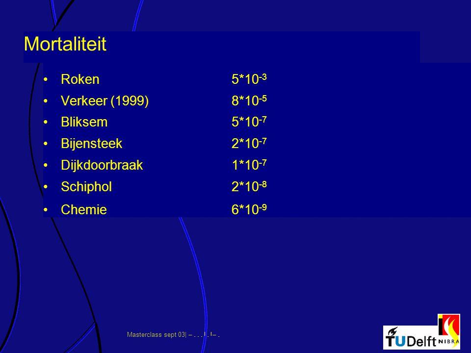 Masterclass sept 03|      Mortaliteit Roken5*10 -3 Verkeer (1999)8*10 -5 Bliksem5*10 -7 Bijensteek2*10 -7 Dijkdoorbraak1*10 -7 Schiph