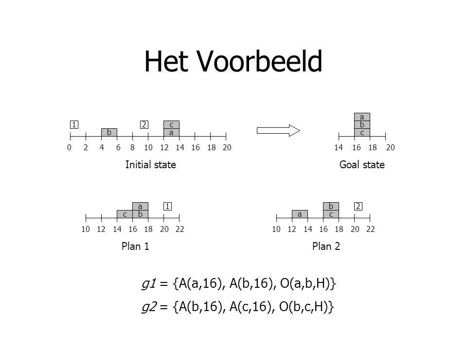 Het Voorbeeld 0 2 4 6 8 10 12 14 16 18 20 1 ba c2 Initial state 14 16 18 20 c b a Goal state 10 12 14 16 18 20 22 b a c 1 c b a 2 Plan 1Plan 2 g1 = {A(a,16), A(b,16), O(a,b,H)} g2 = {A(b,16), A(c,16), O(b,c,H)}