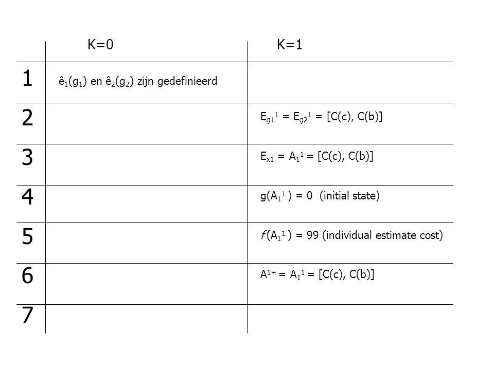 ê 1 (g 1 ) en ê 2 (g 2 ) zijn gedefinieerd 12345671234567 E g1 1 = E g2 1 = [C(c), C(b)] E x1 = A 1 1 = [C(c), C(b)] g(A 1 1 ) = 0 (initial state) f'(A 1 1 ) = 99 (individual estimate cost) A 1+ = A 1 1 = [C(c), C(b)] K=0K=1