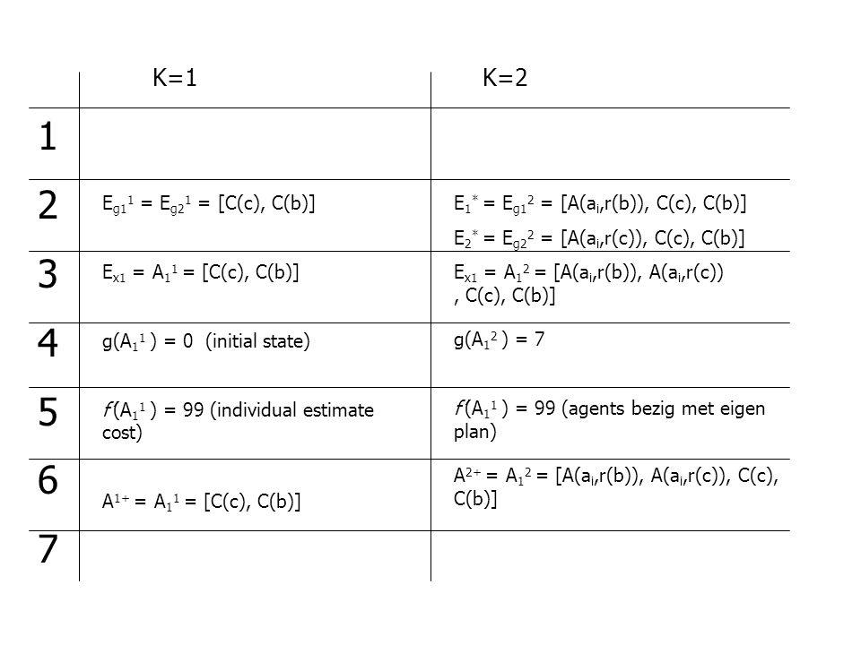 K=2 12345671234567 E 1 * = E g1 2 = [A(a i,r(b)), C(c), C(b)] E 2 * = E g2 2 = [A(a i,r(c)), C(c), C(b)] E x1 = A 1 2 = [A(a i,r(b)), A(a i,r(c)), C(c), C(b)] E g1 1 = E g2 1 = [C(c), C(b)] E x1 = A 1 1 = [C(c), C(b)] g(A 1 1 ) = 0 (initial state) f'(A 1 1 ) = 99 (individual estimate cost) A 1+ = A 1 1 = [C(c), C(b)] g(A 1 2 ) = 7 f'(A 1 1 ) = 99 (agents bezig met eigen plan) A 2+ = A 1 2 = [A(a i,r(b)), A(a i,r(c)), C(c), C(b)]