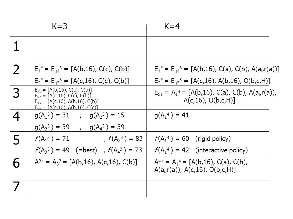 K=3K=4 12345671234567 E 1 * = E g1 3 = [A(b,16), C(c), C(b)] E 2 * = E g2 3 = [A(c,16), C(c), C(b)] E x1 = [A(b,16), C(c), C(b)] E x2 = [A(c,16), C(c), C(b)] E x3 = [A(c,16), A(b,16), C(b)] E x4 = [A(c,16), A(b,16), C(c)] g(A 1 3 ) = 31, g(A 2 3 ) = 15 g(A 3 3 ) = 39, g(A 4 3 ) = 39 f'(A 1 3 ) = 71, f'(A 2 3 ) = 83 f'(A 3 3 ) = 49 (=best), f'(A 4 3 ) = 73 A 3+ = A 3 3 = [A(b,16), A(c,16), C(b)] E 1 * = E g1 6 = [A(b,16), C(a), C(b), A(a i,r(a))] E 2 * = E g2 5 = [A(c,16), A(b,16), O(b,c,H)] E x1 = A 1 4 = [A(b,16), C(a), C(b), A(a i,r(a)), A(c,16), O(b,c,H)] g(A 1 4 ) = 41 f'(A 1 4 ) = 60 (rigid policy) f'(A 1 4 ) = 42 (interactive policy) A 4+ = A 1 4 = [A(b,16), C(a), C(b), A(a i,r(a)), A(c,16), O(b,c,H)]