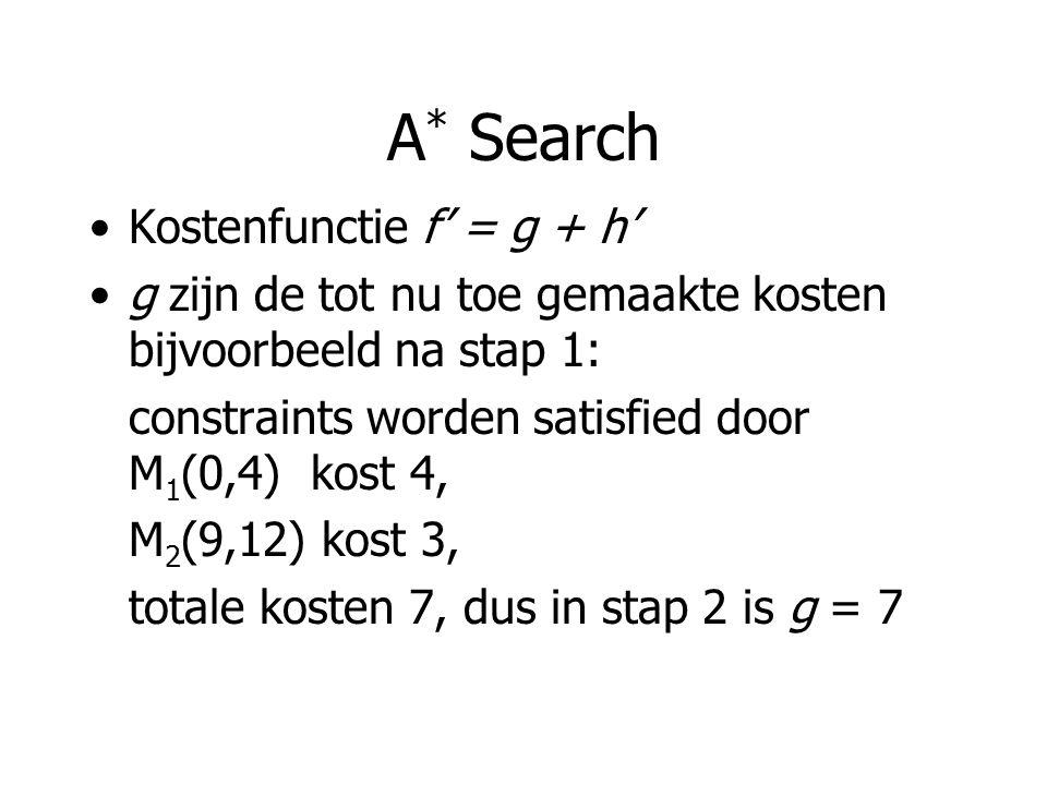 A * Search Kostenfunctie f' = g + h' g zijn de tot nu toe gemaakte kosten bijvoorbeeld na stap 1: constraints worden satisfied door M 1 (0,4) kost 4, M 2 (9,12) kost 3, totale kosten 7, dus in stap 2 is g = 7