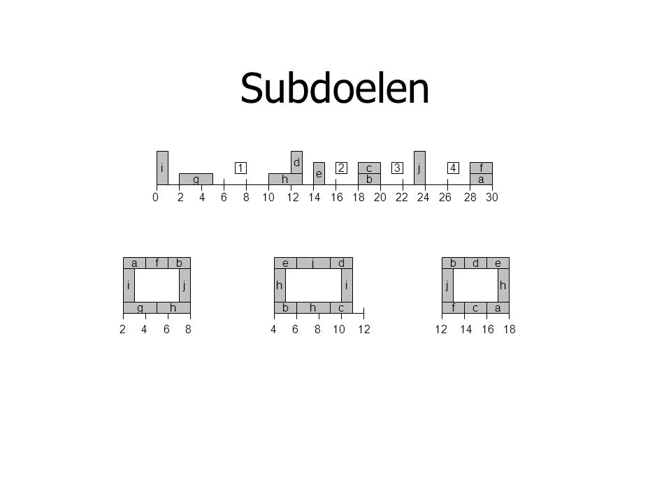 Subdoelen Stap 1: Iteratief zoeken naar coherente instanties van subdoelen 0 2 4 6 8 10 12 14 16 18 20 22 24 26 28 30 bcfgh ij