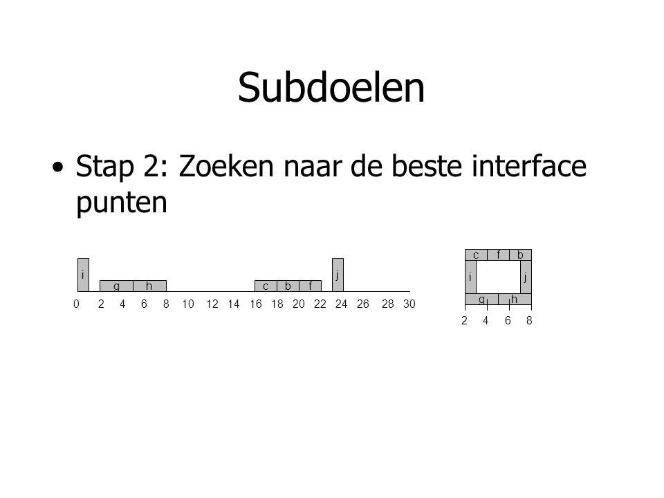 Subdoelen Stap 2: Zoeken naar de beste interface punten 2 4 6 8 bcf gh ij 0 2 4 6 8 10 12 14 16 18 20 22 24 26 28 30 bcfgh ij