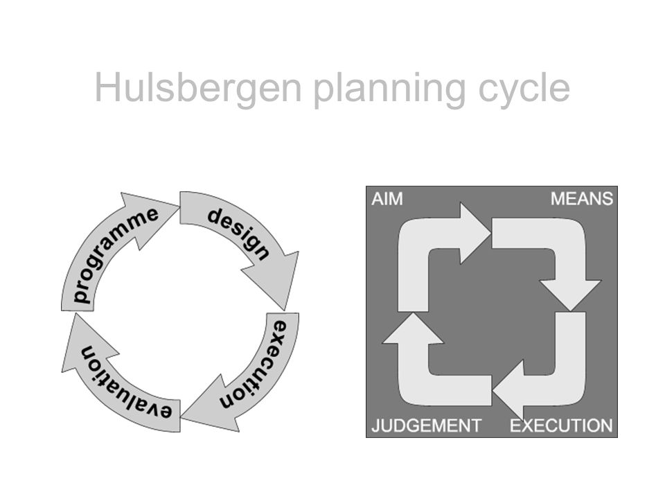 Hulsbergen planning cycle