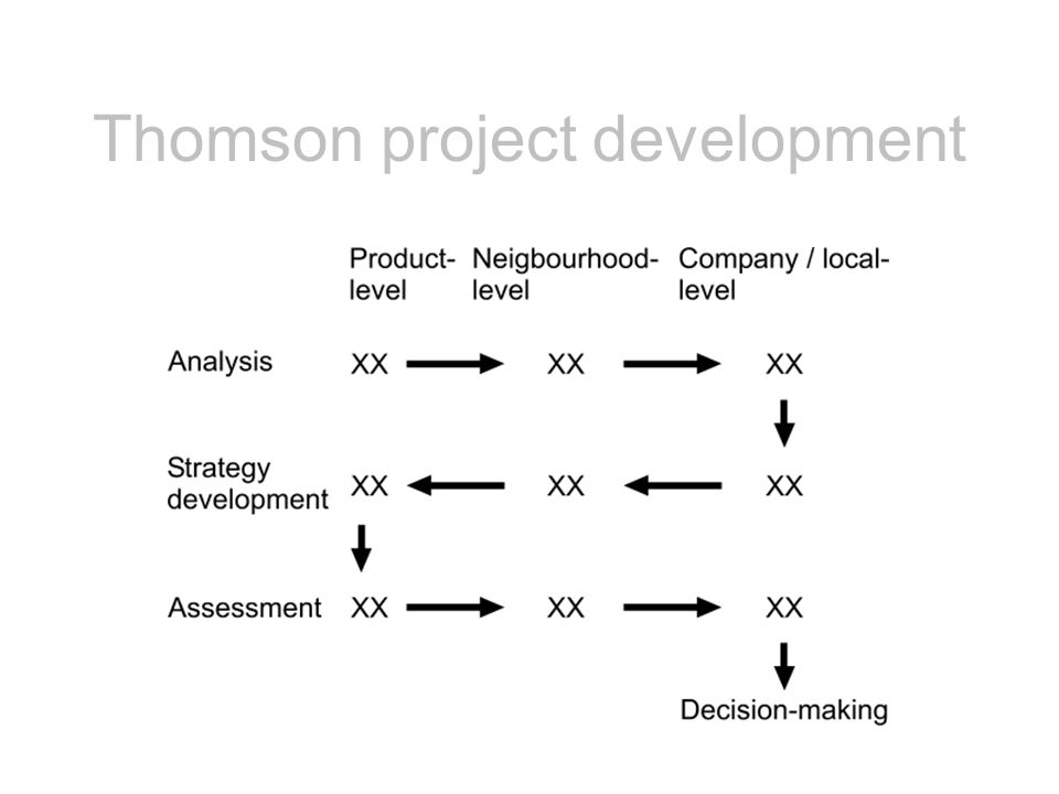 Thomson project development