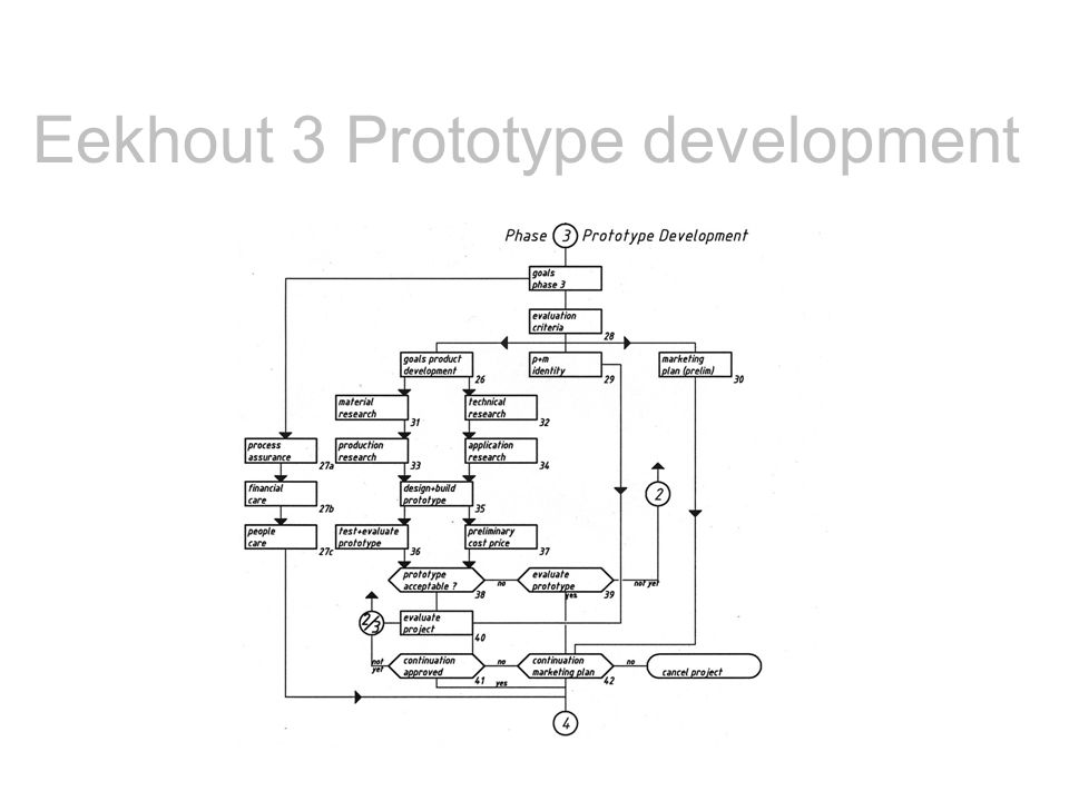 Eekhout 3 Prototype development