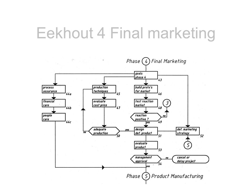Eekhout 4 Final marketing