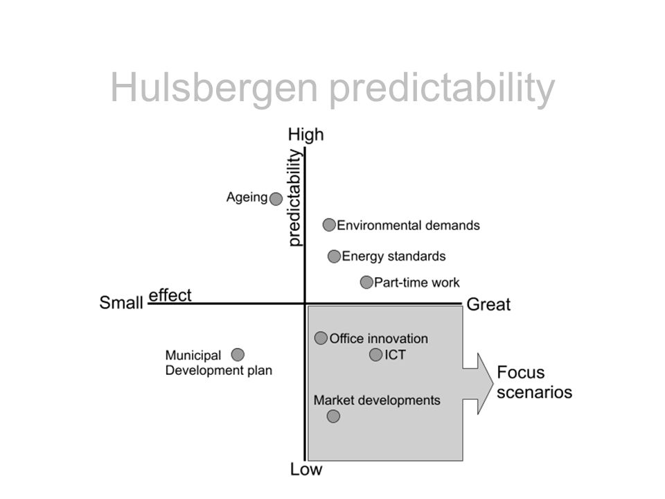 Hulsbergen predictability