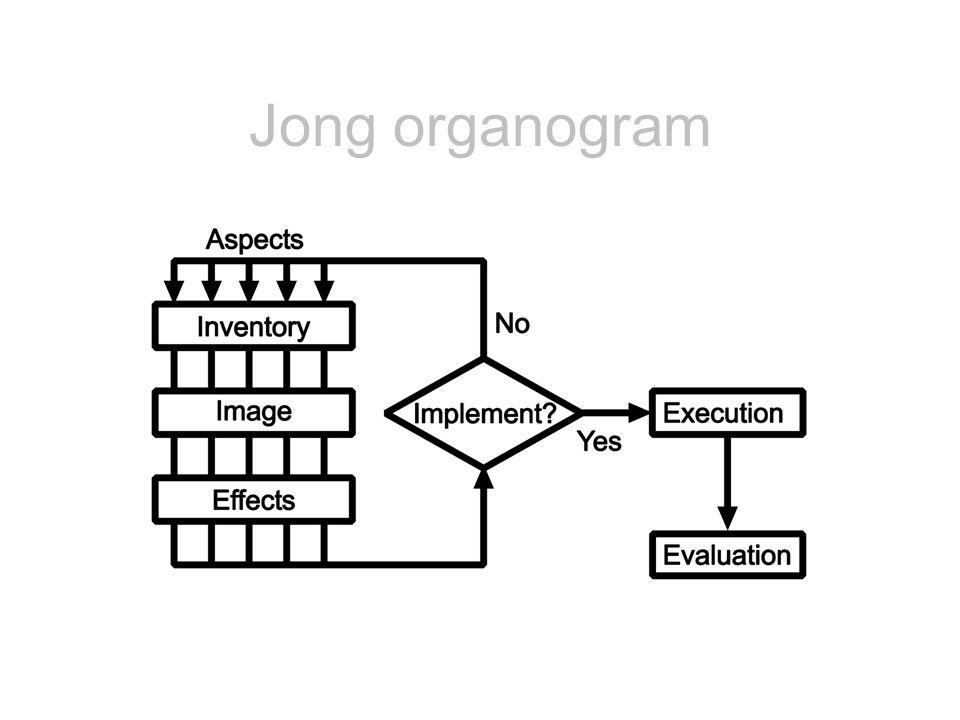 Jong organogram